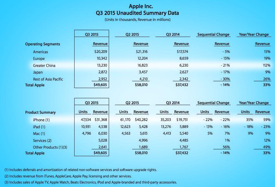 Cifras Apple julio 2015OK