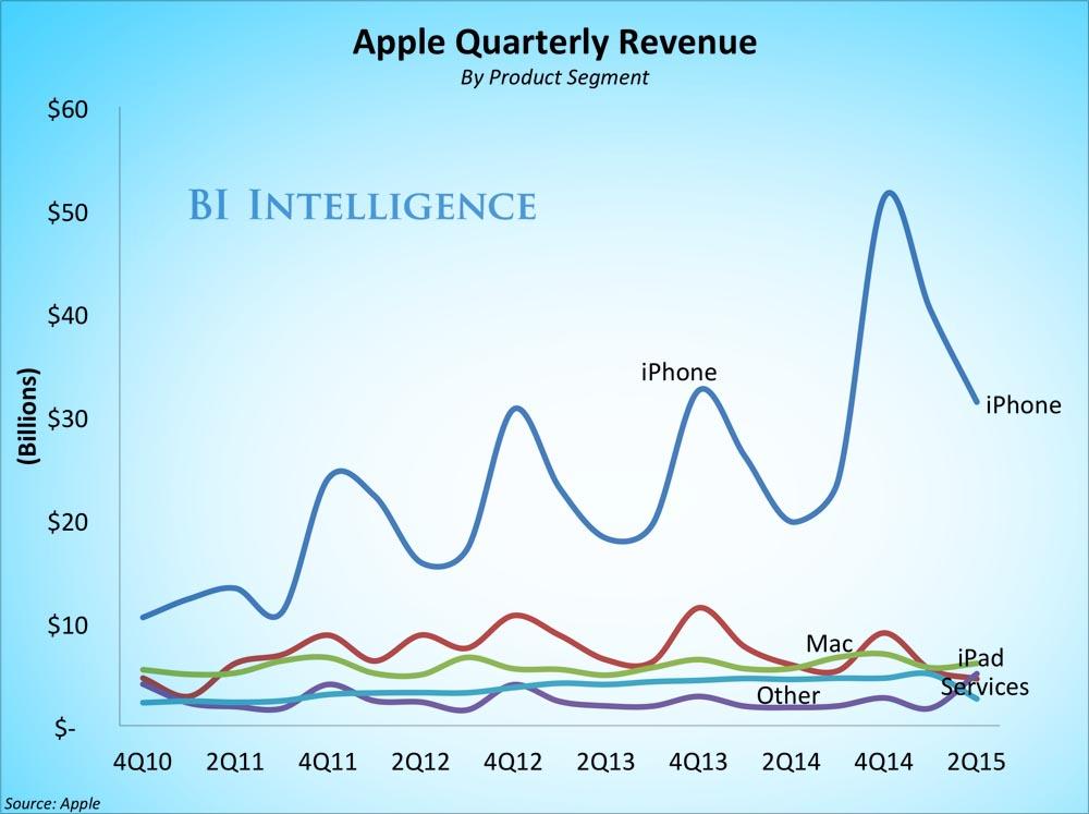 Evolucion Cifras Apple julio 2015-2