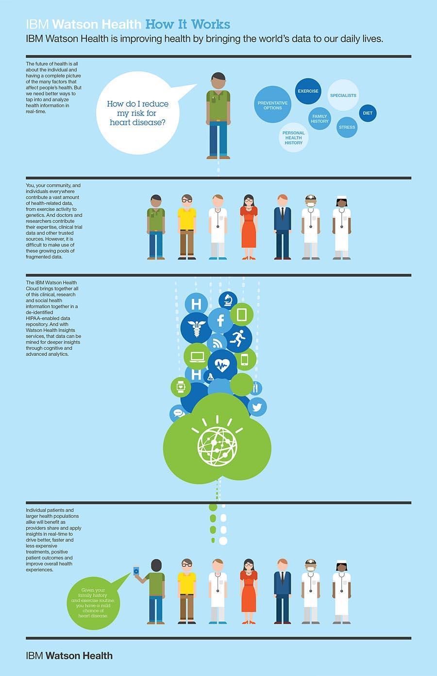 5999_IBM Watson Health 6