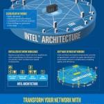 Infografia Intel next-generation-network-architecture-infographic