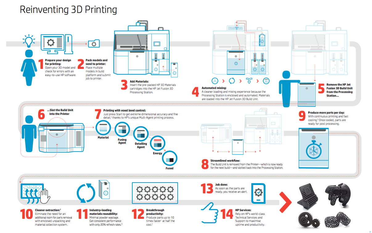 Reinventing3Dprinting