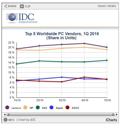 top 5 empresas PC