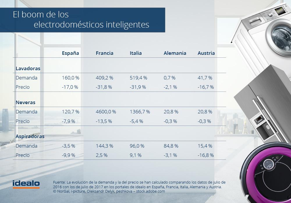 idealo.es IFA 2017